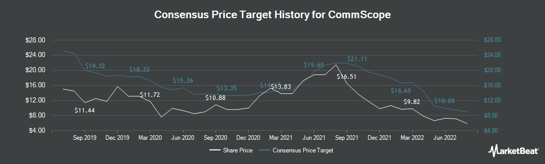 Price Target History for CommScope (NASDAQ:COMM)
