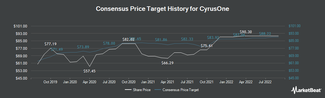 Price Target History for CyrusOne (NASDAQ:CONE)