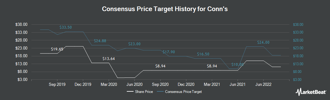Price Target History for Conn`s (NASDAQ:CONN)