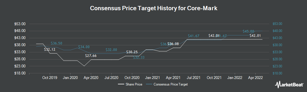 Price Target History for Core-Mark (NASDAQ:CORE)