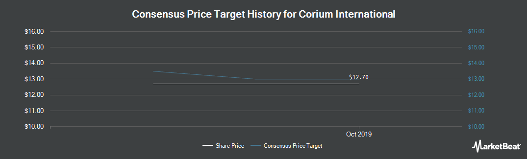 Price Target History for Corium International (NASDAQ:CORI)