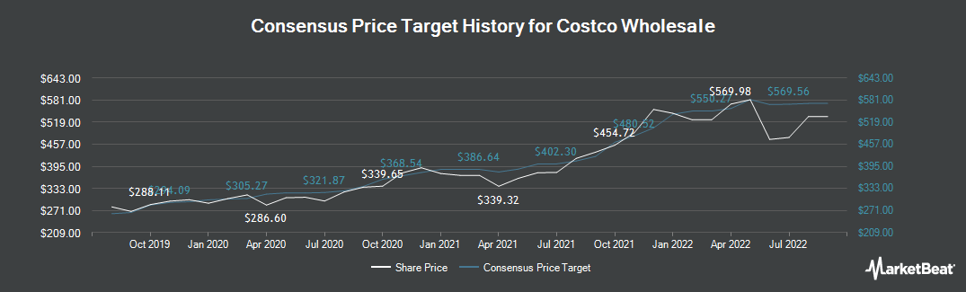Price Target History for Costco (NASDAQ:COST)