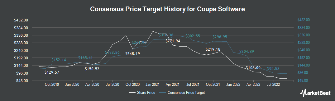 Price Target History for COUPA SOFTWARE (NASDAQ:COUP)