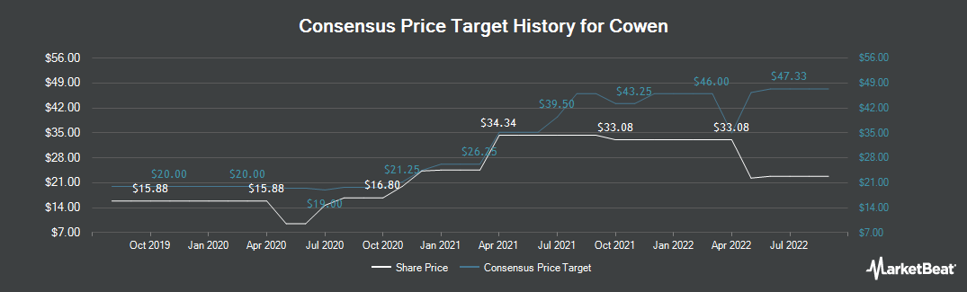 Price Target History for Cowen Group (NASDAQ:COWN)