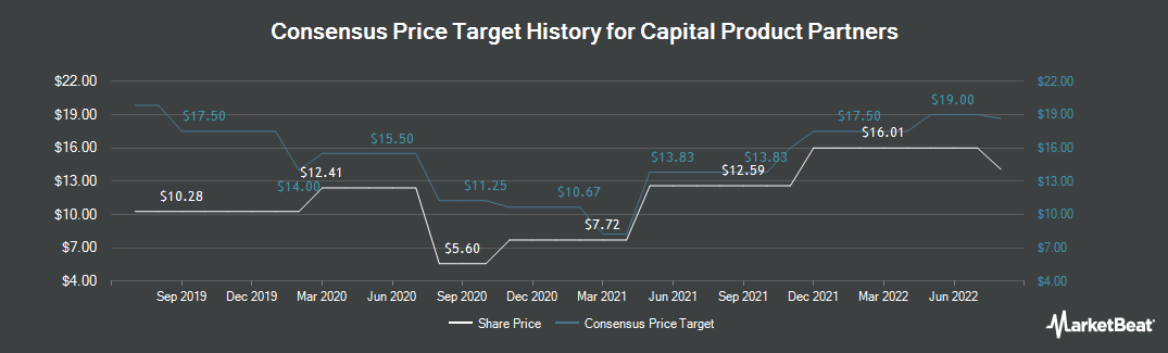 Price Target History for Capital Product Partners (NASDAQ:CPLP)