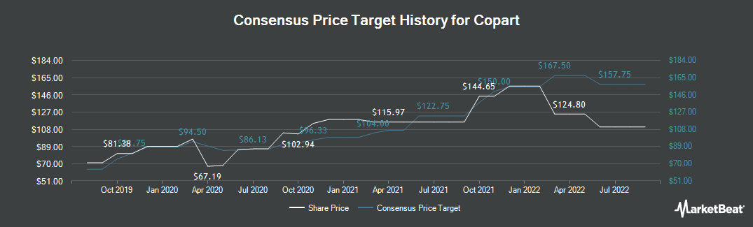 Price Target History for Copart (NASDAQ:CPRT)
