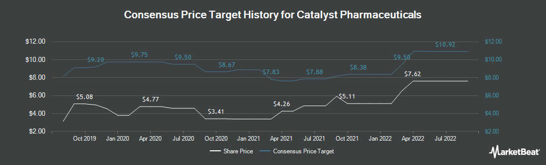 Price Target History for Catalyst Pharmaceuticals (NASDAQ:CPRX)