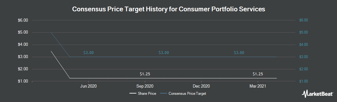 Price Target History for Consumer Portfolio Services (NASDAQ:CPSS)