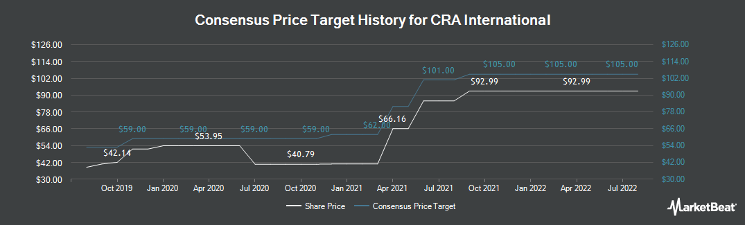 Price Target History for CRA International,Inc. (NASDAQ:CRAI)