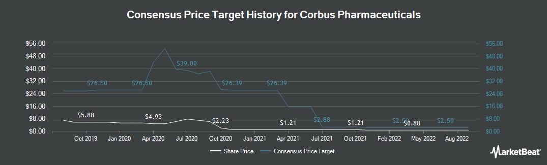 Price Target History for Corbus Pharmaceuticals (NASDAQ:CRBP)