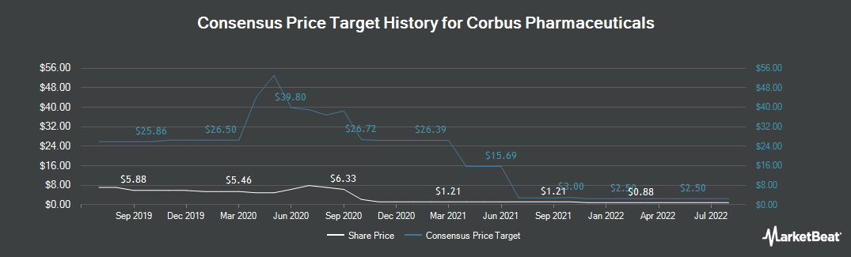 Price Target History for Corbus Pharmaceuticals (NASDAQ:CRBP)
