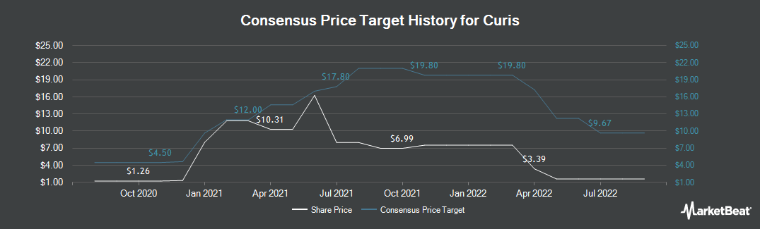 Price Target History for Curis (NASDAQ:CRIS)