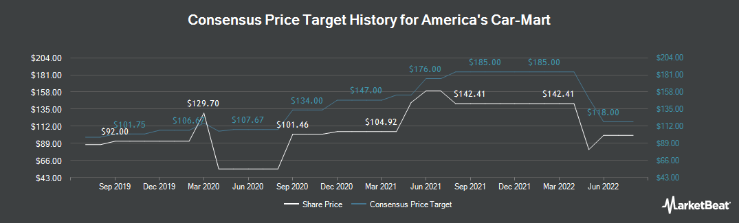 Price Target History for America's Car-Mart (NASDAQ:CRMT)