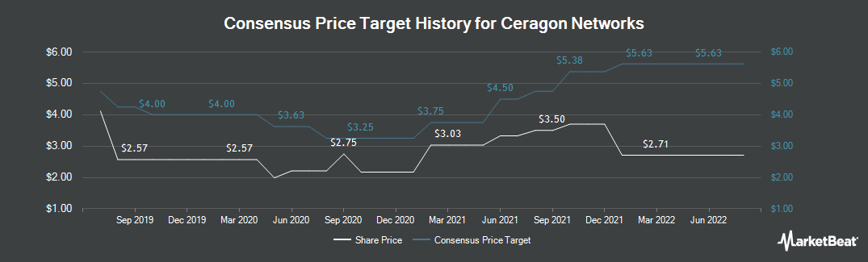 Price Target History for Ceragon (NASDAQ:CRNT)