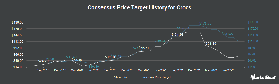 Price Target History for Crocs (NASDAQ:CROX)