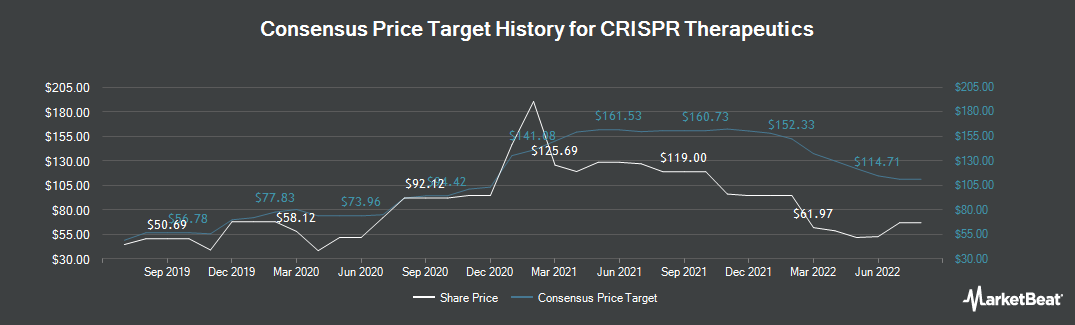Price Target History for CRISPR Therapeutics (NASDAQ:CRSP)