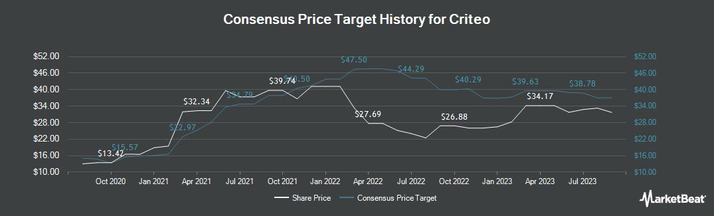 Price Target History for Criteo SA (NASDAQ:CRTO)