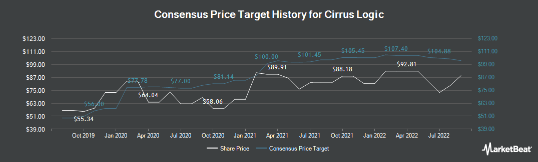Price Target History for Cirrus Logic (NASDAQ:CRUS)