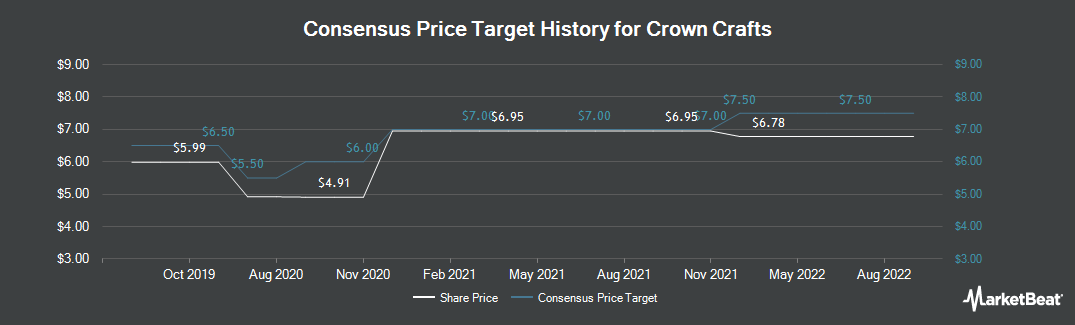 Price Target History for Crown Crafts (NASDAQ:CRWS)