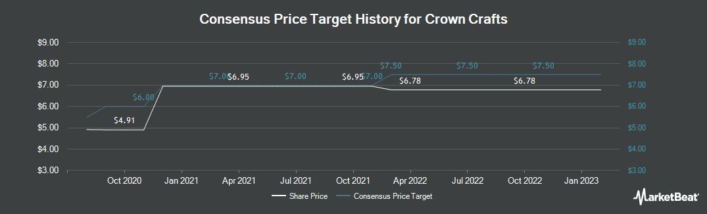 Price Target History for Crown Crafts (NASDAQ:CRWS)