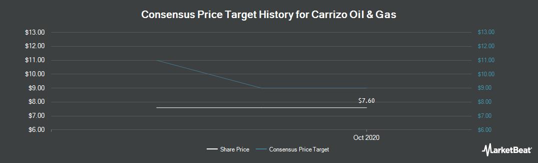 Price Target History for Carrizo Oil & Gas (NASDAQ:CRZO)
