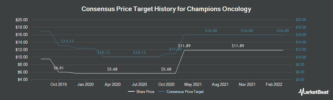 Price Target History for Champions Oncology (NASDAQ:CSBR)