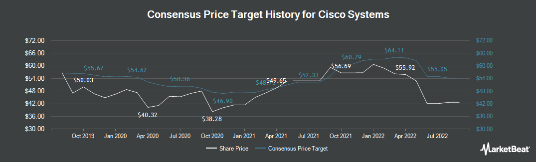 Price Target History for Cisco Systems (NASDAQ:CSCO)