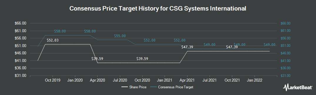 Price Target History for CSG Systems International (NASDAQ:CSGS)