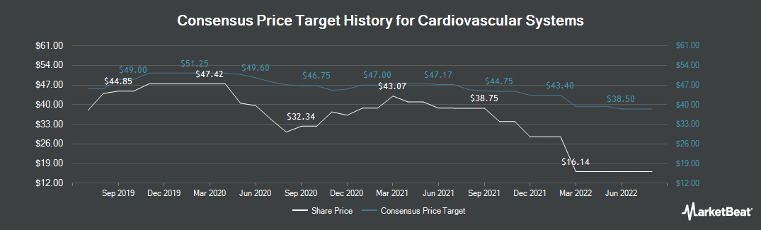 Price Target History for Cardiovascular Systems (NASDAQ:CSII)
