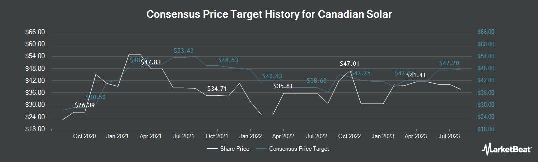 Price Target History for Canadian Solar (NASDAQ:CSIQ)