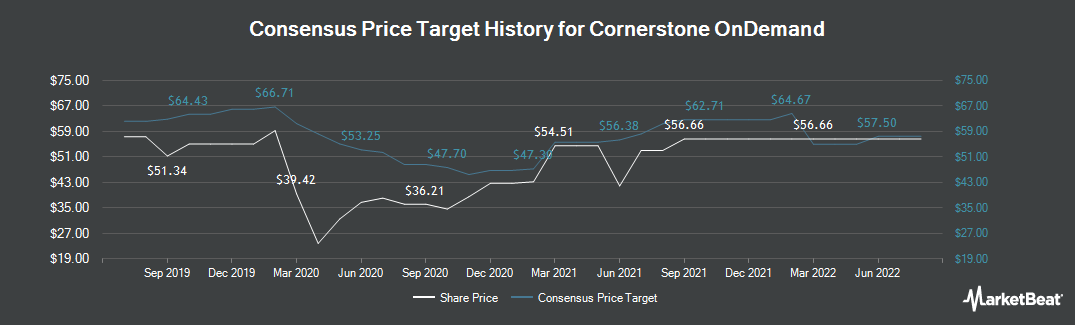 Price Target History for Cornerstone OnDemand (NASDAQ:CSOD)