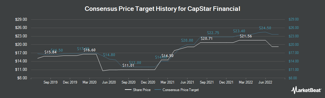 Price Target History for CapStar Financial (NASDAQ:CSTR)