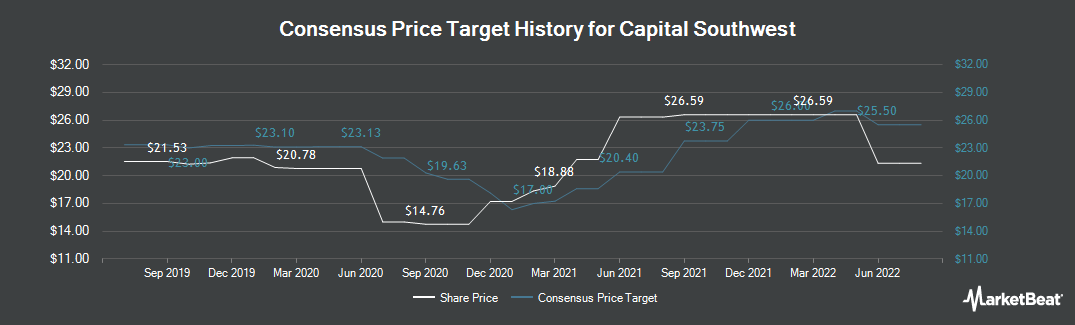 Price Target History for Capital Southwest (NASDAQ:CSWC)