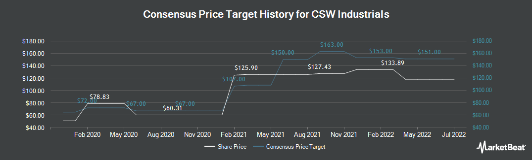 Price Target History for CSW Industrials (NASDAQ:CSWI)