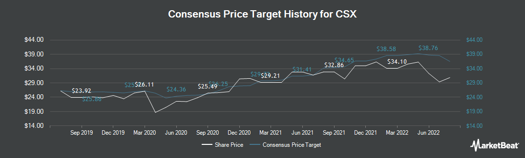 Price Target History for CSX Corporation (NASDAQ:CSX)