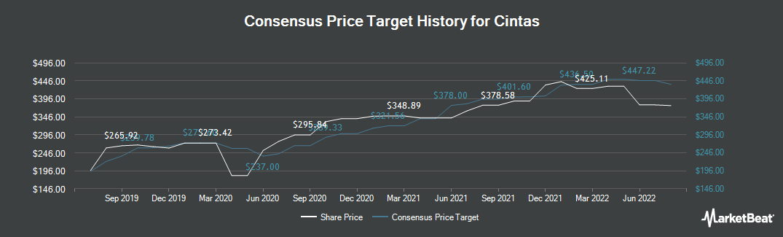 Price Target History for Cintas (NASDAQ:CTAS)