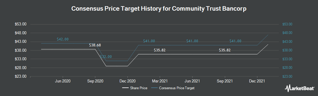 Price Target History for Community Trust Bancorp (NASDAQ:CTBI)