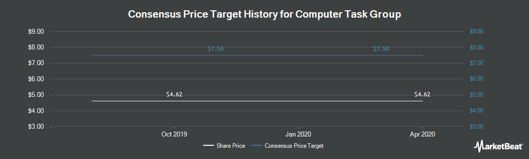 Price Target History for Computer Task Group (NASDAQ:CTG)