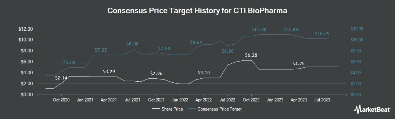 Price Target History for CTI BioPharma Corp. (NASDAQ:CTIC)
