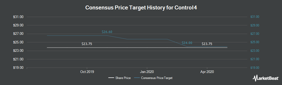Price Target History for Control4 (NASDAQ:CTRL)