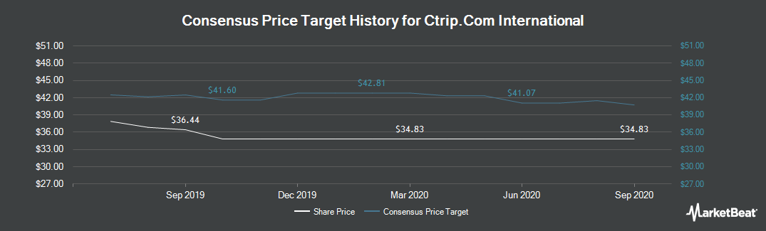 Price Target History for Ctrip.Com International (NASDAQ:CTRP)