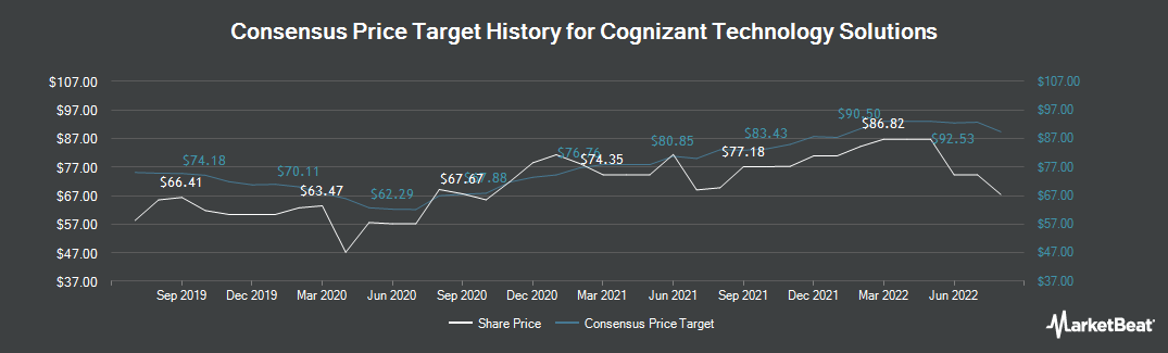Price Target History for Cognizant (NASDAQ:CTSH)