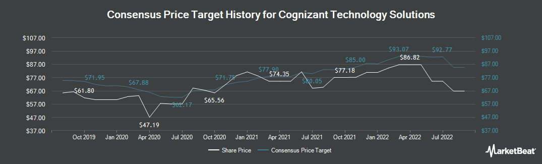 Price Target History for Cognizant Technology Solutions Corporation (NASDAQ:CTSH)