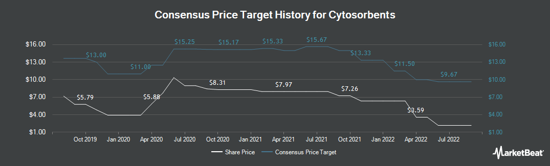 Price Target History for Cytosorbents (NASDAQ:CTSO)