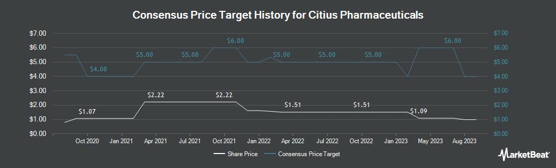 Price Target History for Citius Pharmaceuticals (NASDAQ:CTXR)