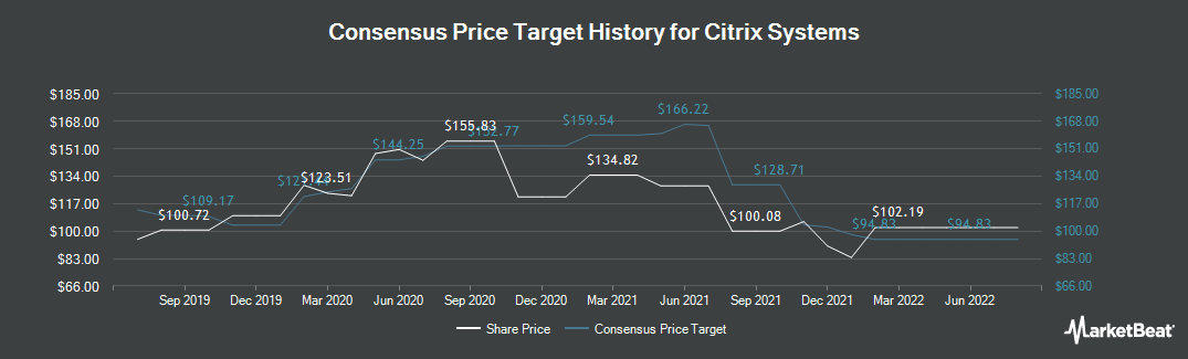 Price Target History for Citrix Systems (NASDAQ:CTXS)