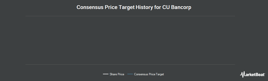 Price Target History for CU Bancorp (NASDAQ:CUNB)