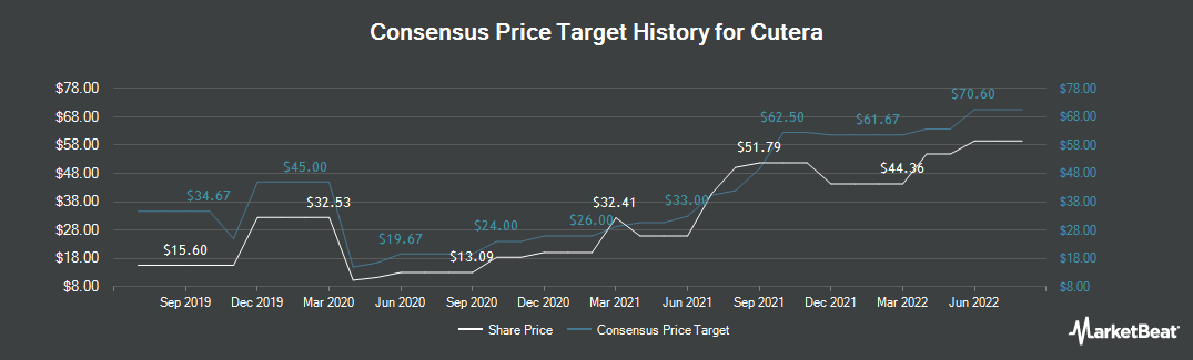 Price Target History for Cutera (NASDAQ:CUTR)