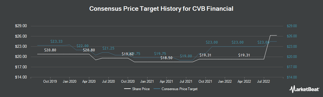 Price Target History for CVB Financial (NASDAQ:CVBF)