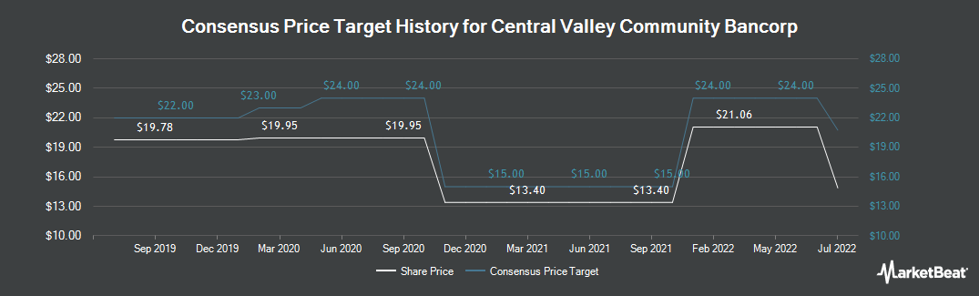 Price Target History for Central Valley Community Bancorp (NASDAQ:CVCY)